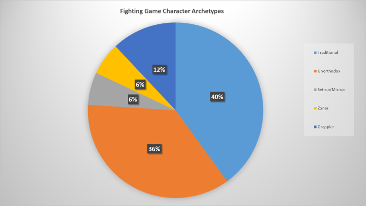 do character archetypes matter in street fighter wp 01
